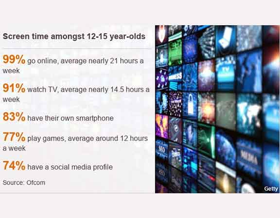 screen-time-amoungst-12-to-15-year-olds